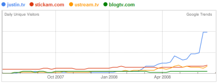 stickam_graph1.png